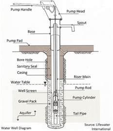 similiar shallow well plumbing diagram keywords booster pump piping diagram on shallow well pump wiring diagram
