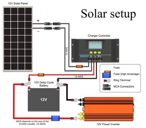 Solar Setup Part Installation Off Grid Campers