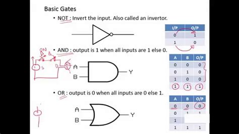 digital logic design lecture 1 basic logic gates digital logic design