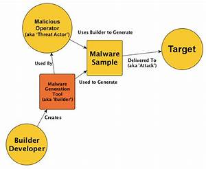 This Diagram Shows How A Recent String Of Hacking Attacks