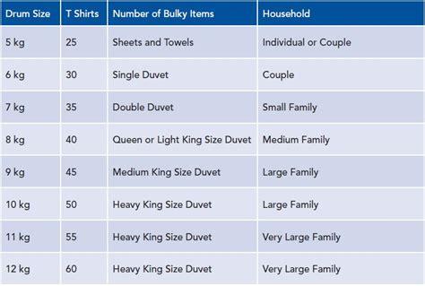 washing machine drum sizes  capacities explained