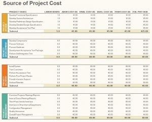 project budget management template excel templates