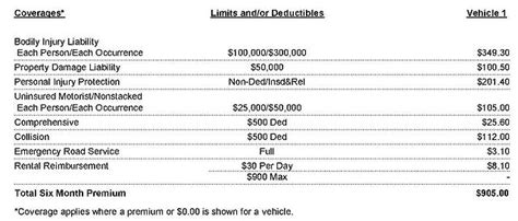 To more easily understand the information it provides and how it can benefit you, here is a breakdown of the basics. How to Read an Auto Insurance Policy