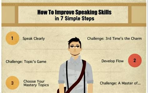How To Improve Your Speaking Skills For Ssb