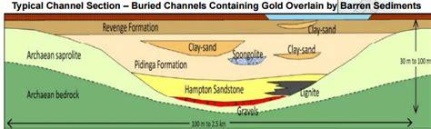 mesothermal and greenstone gold deposits aka orogenic