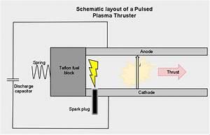 Pulsed Plasma Thruster