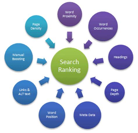 Search Engine Ranking by Zoom Search Engine How To Improve Your Search Results