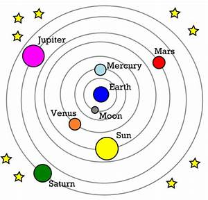 Introduction to the Solar System | Earth Science