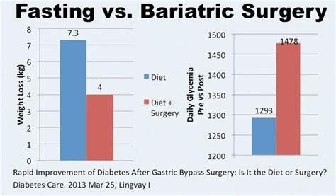 fasting reverses type  diabetes diet doctor