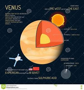 Venus Detailed Structure With Layers Vector Illustration ...