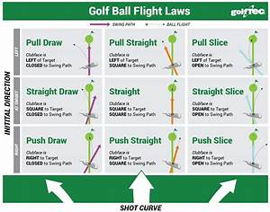 How To Hit A Golf Ball Straight  And Why You Don U2019t Need To