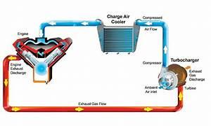 Porsche Turbo Heating Diagrams