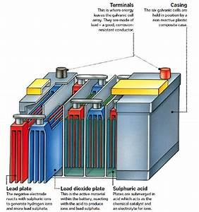 This Is How Your Car Battery Works