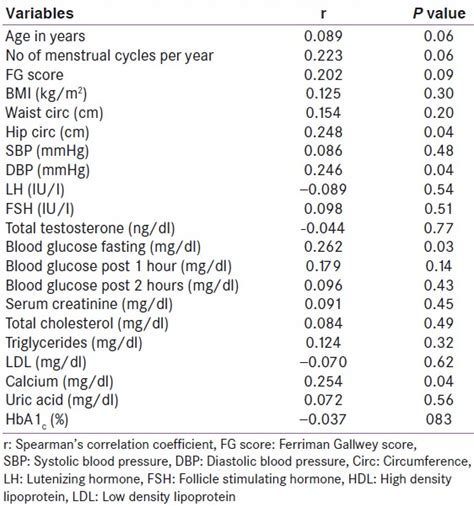 pattern of urinary albumin excretion in normotensive