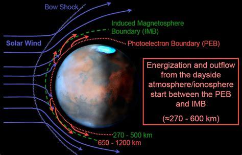 mars express scientific results