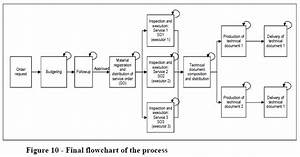 Itil Change Management Process Flow Diagram