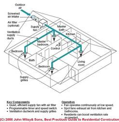 best house plan website supply only fresh air ventilation system design guide