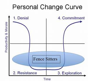 How To Deal With Change Resistance