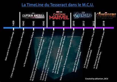 Timeline Tesseract Universe Mars