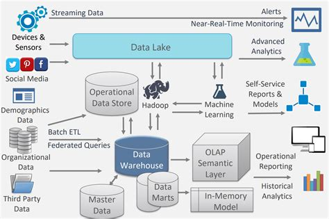 cloud data warehouse sql hammer sql hammer