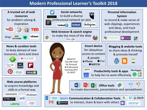 A Modern Professional Learner's Toolkit For 2018 Modern