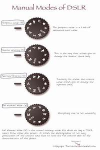 Manual  Modes  Guide  Works  Dslr  That  Of Manual Modes