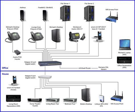 wiring home network diagram agnitum me