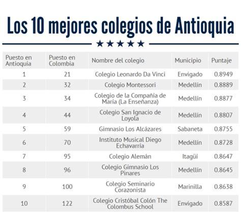 estos los colegios con mejor promoci 243 n en bachillerato nombres de promocion colegios los 10 mejores colegios de antioquia