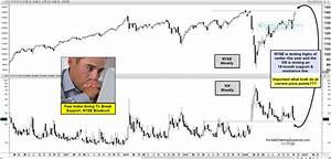 Fear Index Testing 18 Month Support As The Nyse Tests Key