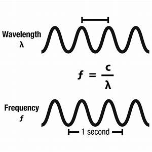 Weekly Science Quiz  The Electromagnetic Spectrum