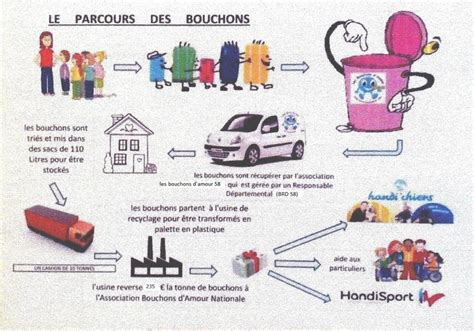 Collecte Bouchons Plastiques Fauteuil Roulant by Les Bouchons D Amour 58 Les Bouchons D Amour 58 Jimdo