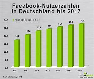 Facebook De Login Deutsch : rasantes wachstum von social media in deutschland bis 2017 social media studie ~ Orissabook.com Haus und Dekorationen