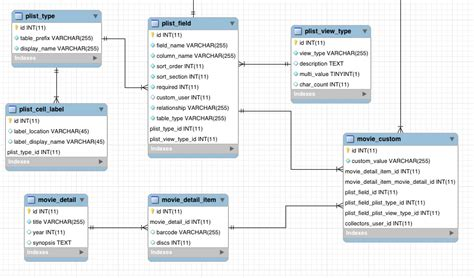 sql   mysql workbench automatically create