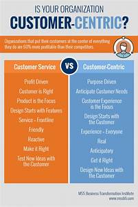 Customer Servic... Customer Centricity Quotes