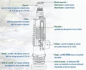 Reglage Chasse D Eau Geberit : chasse d 39 eau conomique siamp 002477 ~ Dailycaller-alerts.com Idées de Décoration