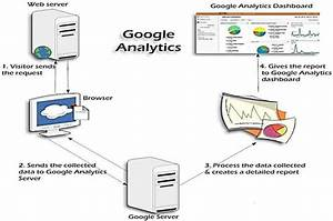 Fig 3 1 Google Analytics Architecture