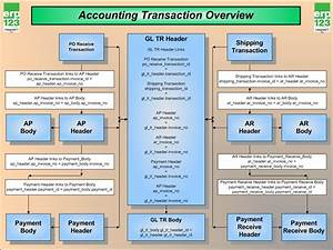 View The Accounting Transaction Flow In Erp Erp123 A