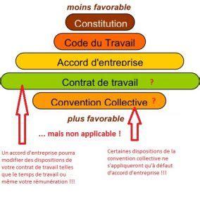 convention collective des bureaux d udes droit syndical représentation du personnel fo bureaux