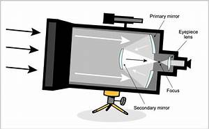 In A Reflecting Telescope  Cassegrain   Is There A