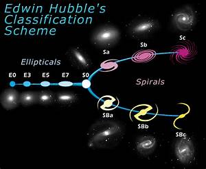The Hubble tuning fork - classification of galaxies | ESA ...