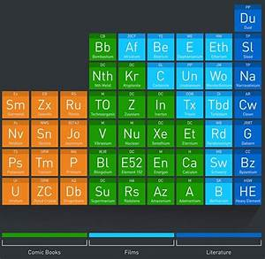 Infographic  Fictional Elements In Pop