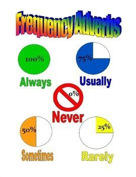 frequency adverbs poster reading worksheets adverbs