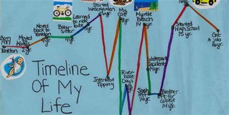 sample timeline trauma therapy resources pinterest