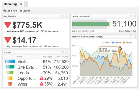 Agency Scorecard Template Screenshot Of Report Showing The Rule Of Dashboard Design Define Your Audience
