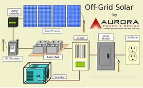 Home Solar Power System Design by Home Solar Power Systems Design Home Design And Style