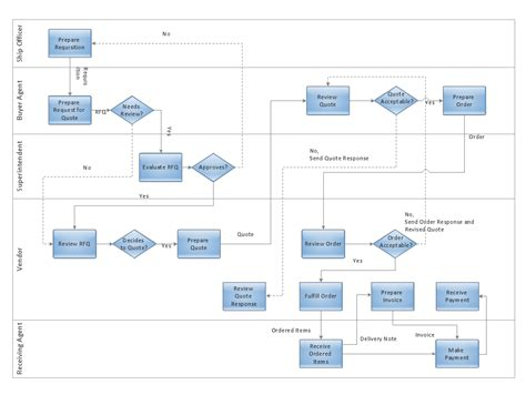Build Flowchart Quickly With Autoconnect Create