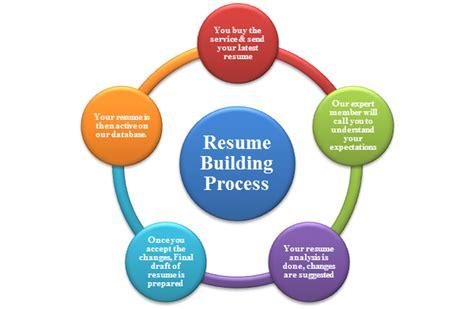 resume building resume badak