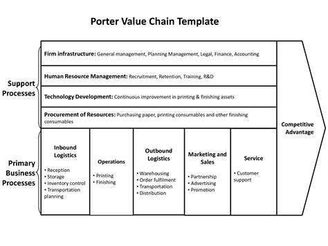 porters  forces swot analysis  chain