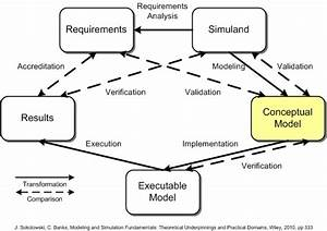 conceptual model wikiquote With conceptual site model template