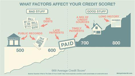 credit works understand  credit report  score
